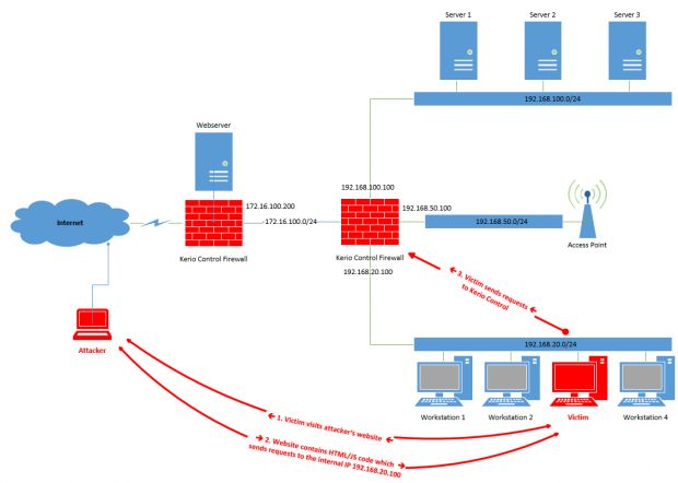 kerio-firewall